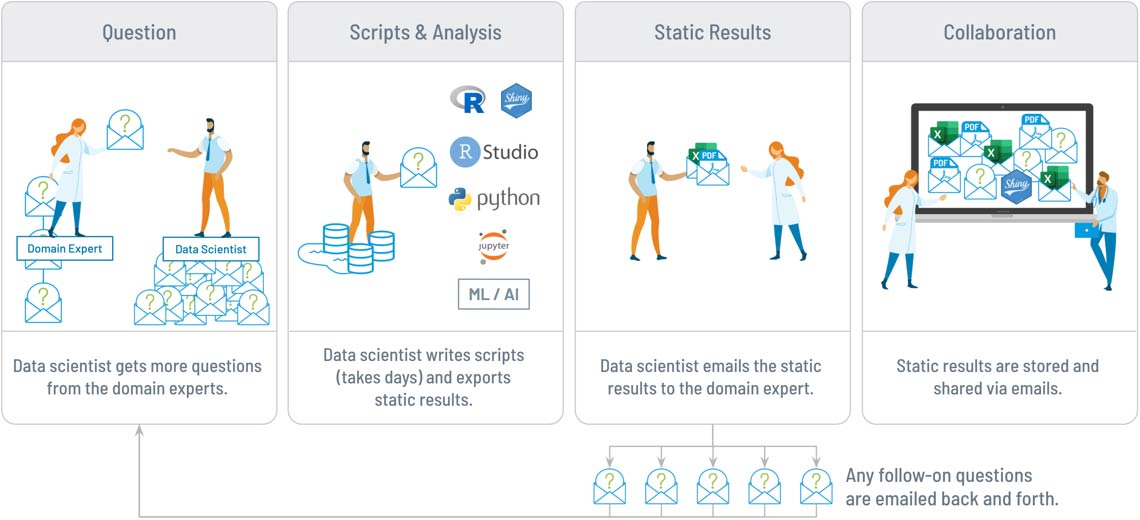 Tag.bio - data science delivery - before