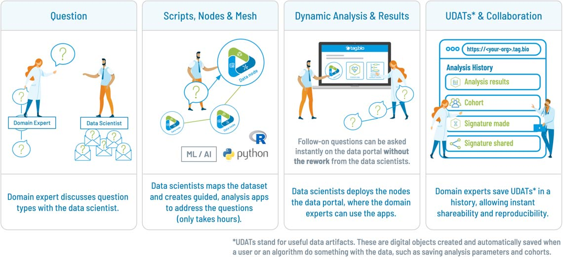 Tag.bio - data science delivery - after