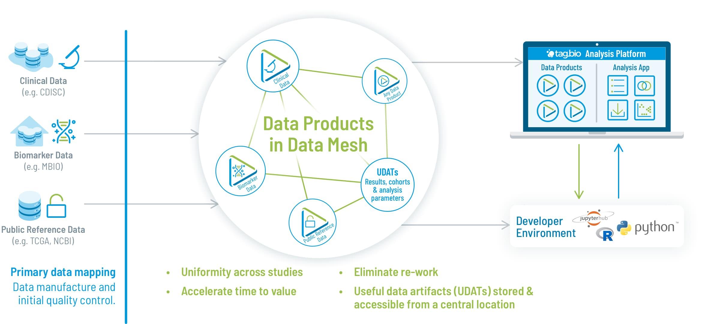Tag.bio Data Harmonization