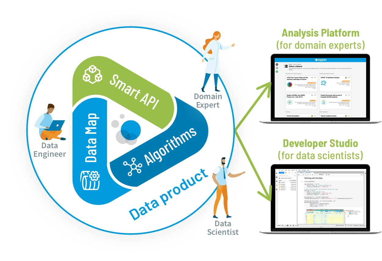 Tag.bio accessible data products