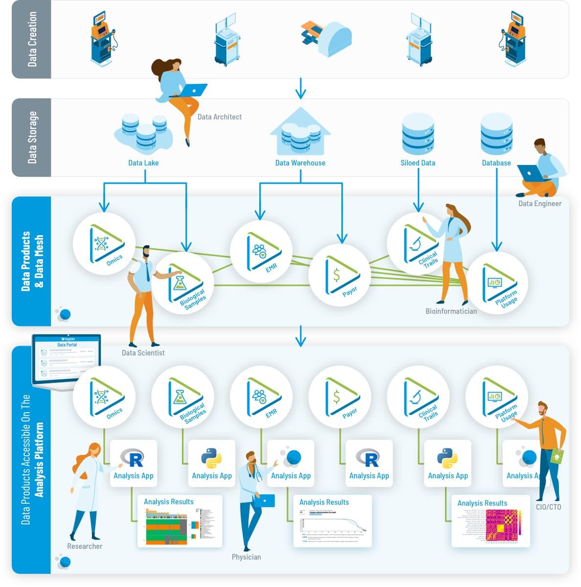 Tag.bio data to analysis process