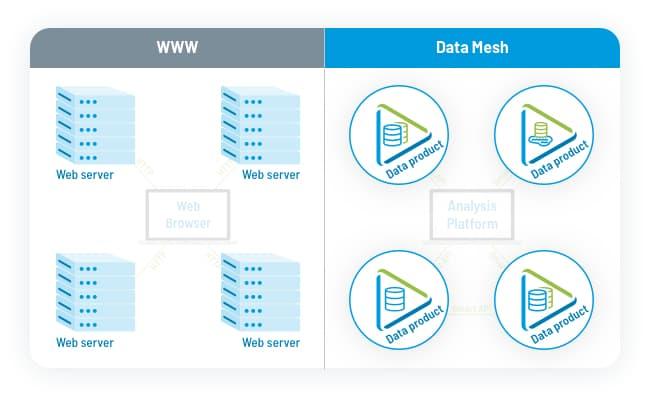 Tag.bio data mesh - data product
